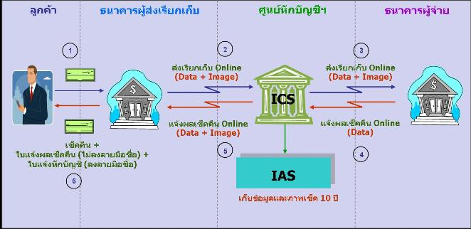 ICAS_Process